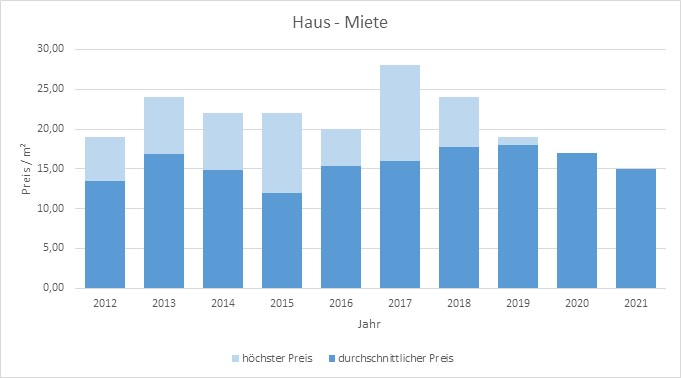 Mietwohnung München Mietpreis Makler mieten vermieten www.happy-immo.de 2019 2020 2021