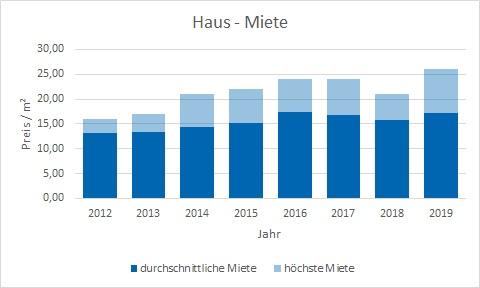 München - Milbertshofen - Am Hart Haus mieten vermieten Preis Bewertung Makler www.happy-immo.de