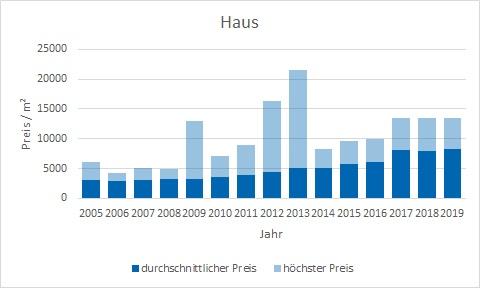 München - Milbertshofen - Am Hart Haus kaufen verkaufen Preis Bewertung Makler www.happy-immo.de