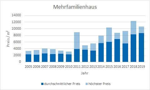 München - Milbertshofen - Am Hart Mehrfamilienhaus kaufen verkaufen Preis Bewertung Makler www.happy-immo.de