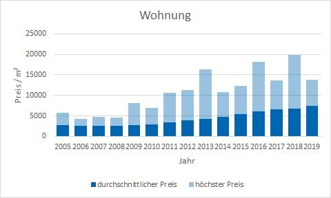 München - Milbertshofen - Am Hart Wohnung kaufen verkaufen Preis Bewertung Makler www.happy-immo.de
