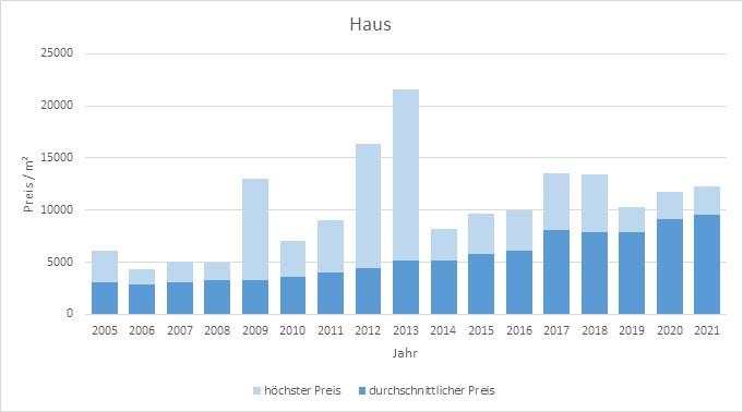 München - Milbertshofen - Am Hart Haus kaufen verkaufen Preis Bewertung Makler 2019 2020 2021 www.happy-immo.de