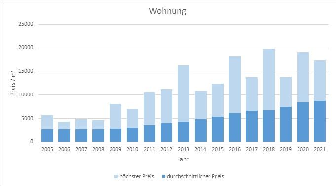 München - Milbertshofen - Am Hart Wohnung kaufen verkaufen Preis Bewertung Makler 2019 2020 2021 www.happy-immo.de