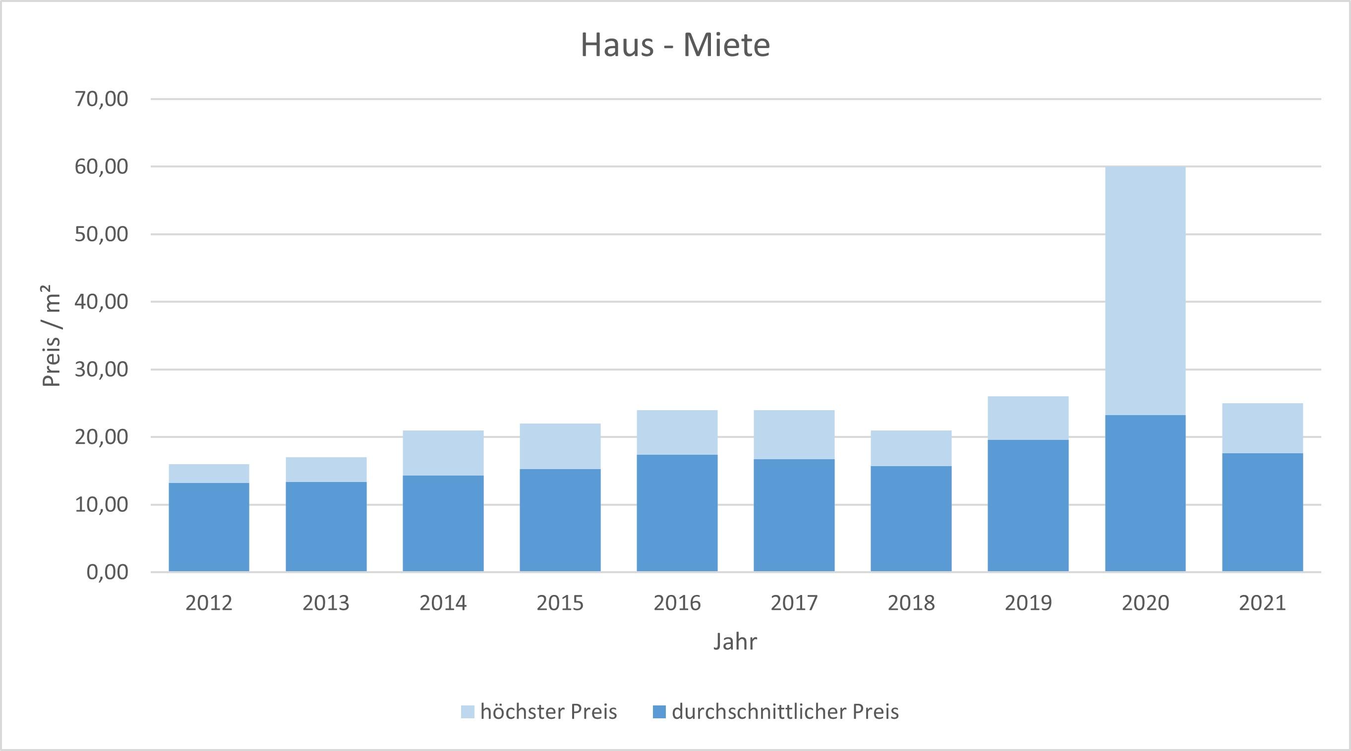 München - Milbertshofen - Am Hart Haus mieten vermieten Preis Bewertung Makler 2019 2020 2021 www.happy-immo.de