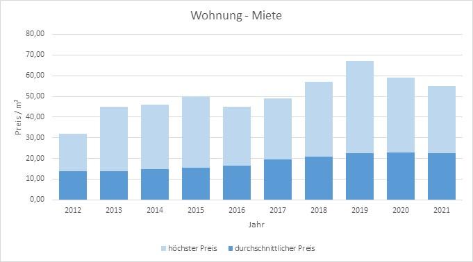 München - Milbertshofen - Am Hart Wohnung mieten vermieten Preis Bewertung 2019 2020 2021 Makler www.happy-immo.de