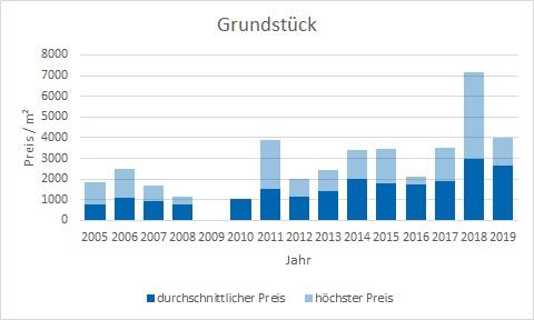 München - Moosach Grundstück kaufen verkaufen Preis Bewertung Makler www.happy-immo.de