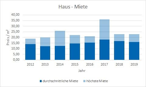 München - Moosach Haus mieten vermieten Preis Bewertung Makler www.happy-immo.de