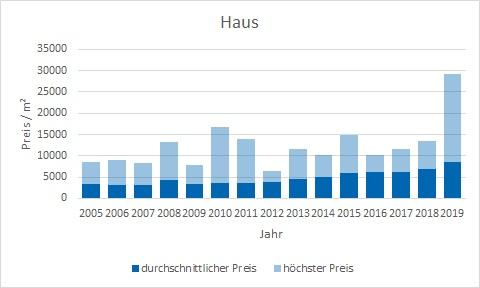 München - Moosach Haus kaufen verkaufen Preis Bewertung Makler www.happy-immo.de