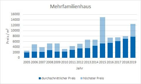 München - Moosach Mehrfamilienhaus kaufen verkaufen Preis Bewertung Makler www.happy-immo.de