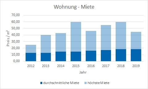 München - Moosach Wohnung mieten vermieten Preis Bewertung Makler www.happy-immo.de