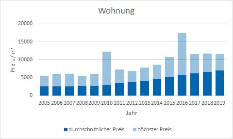 München - Moosach Wohnung kaufen verkaufen Preis Bewertung Makler www.happy-immo.de