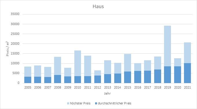 München - Moosach Haus kaufen verkaufen Preis Bewertung Makler www.happy-immo.de 2019 2020 2021