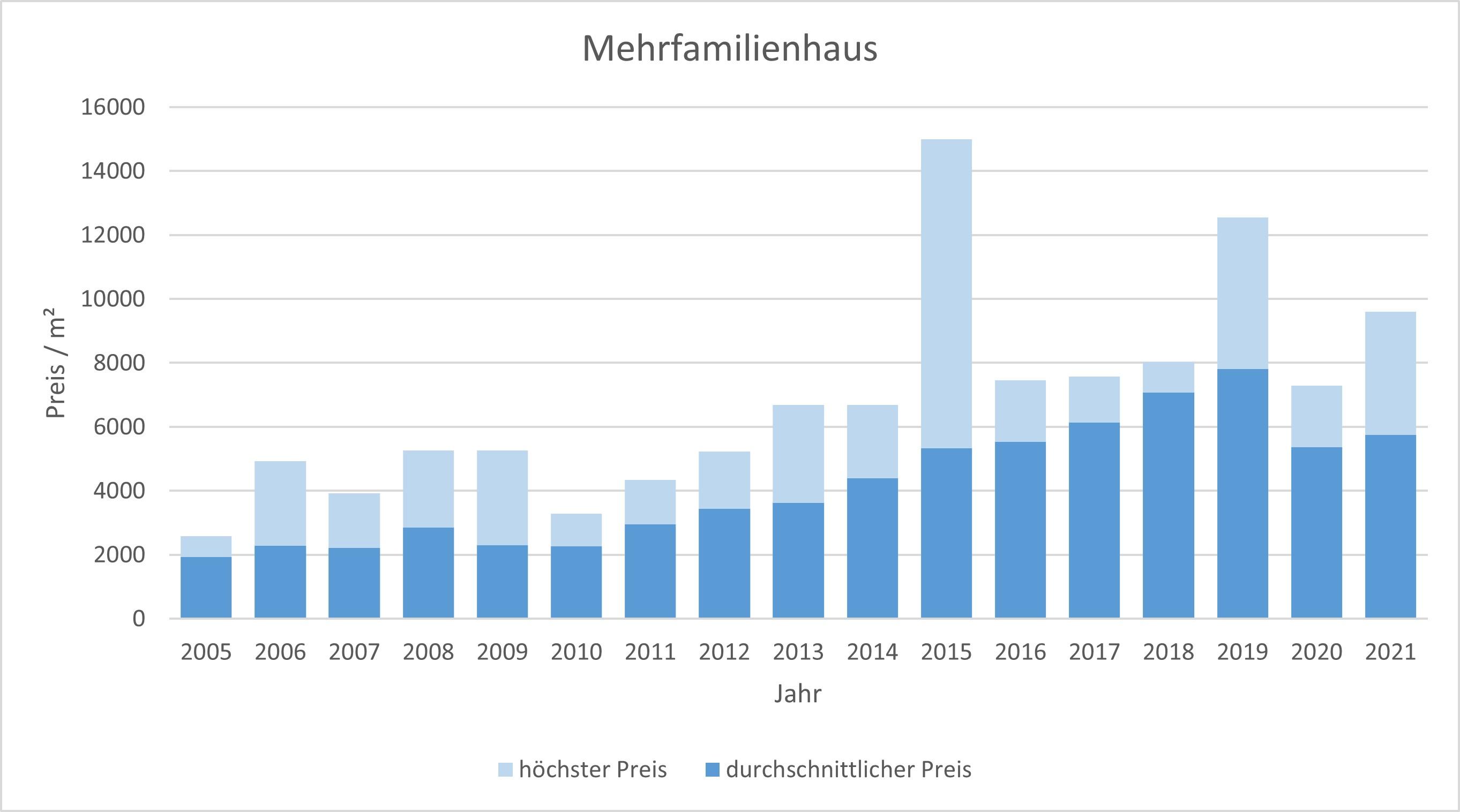 München - Moosach Mehrfamilienhaus kaufen verkaufen Preis Bewertung Makler 2019 2020 2021 www.happy-immo.de