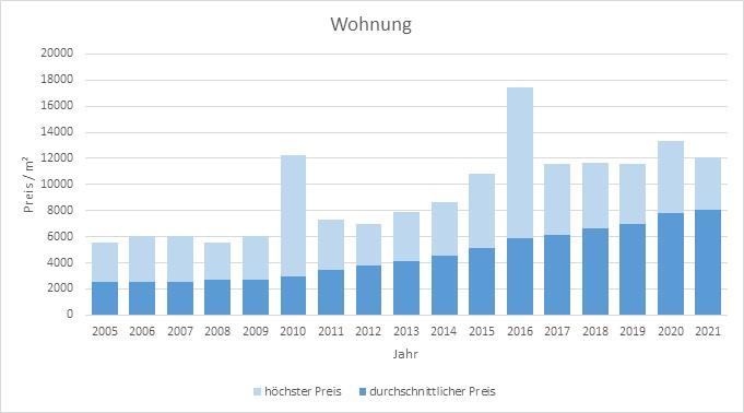 München - Moosach Wohnung kaufen verkaufen Preis Bewertung Makler 2019 2020 2021 www.happy-immo.de