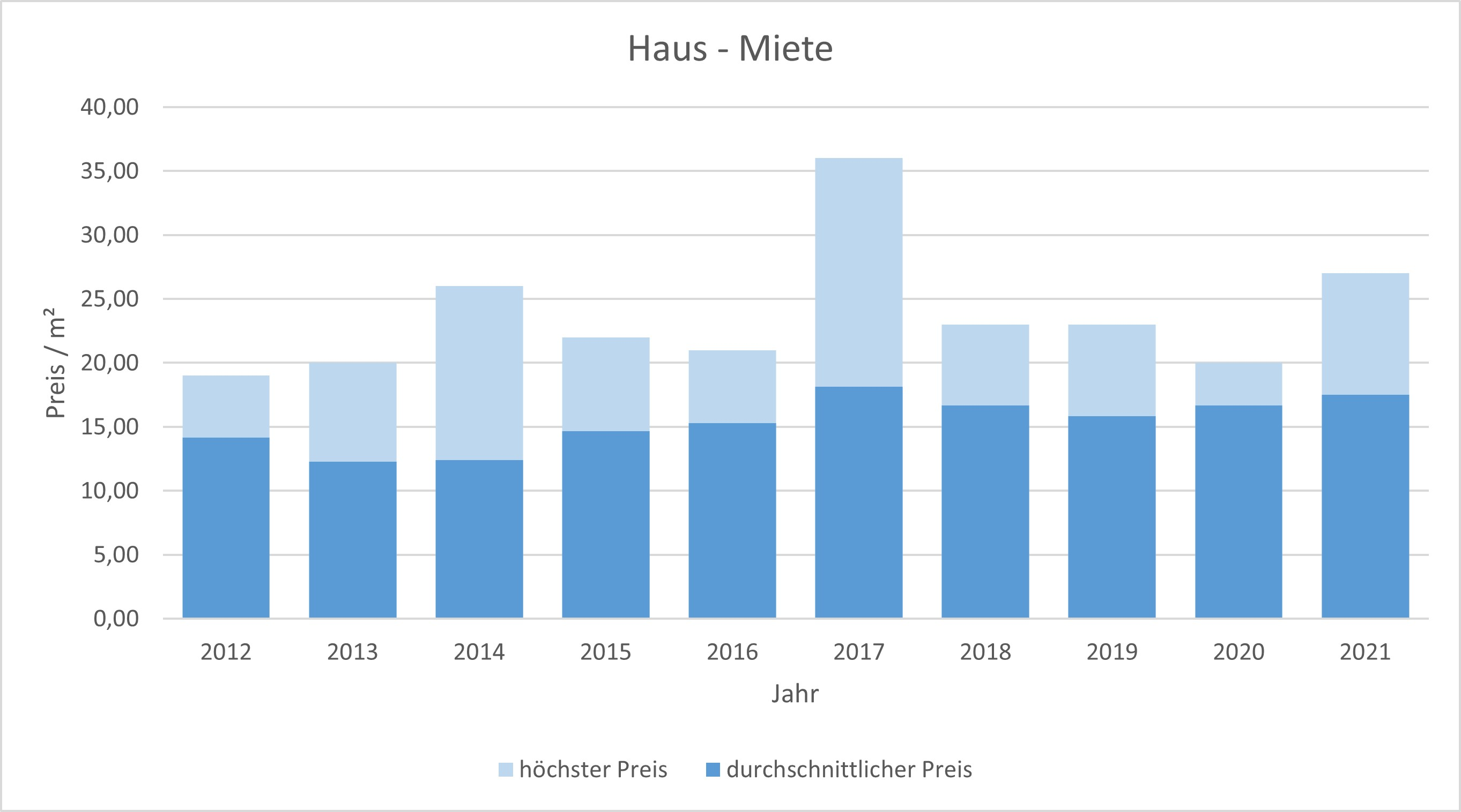 München - Moosach Haus mieten vermieten Preis Bewertung Makler www.happy-immo.de 2019 2020 2021