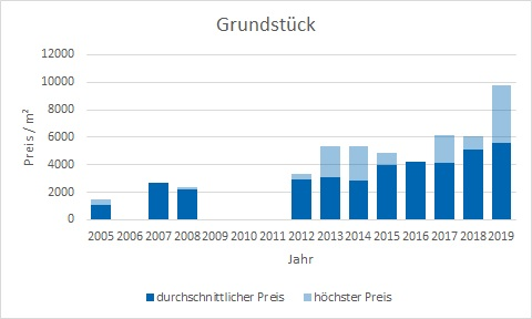 München - Neuhausen Grundstück  kaufen verkaufen Preis Bewertung Makler www.happy-immo.de