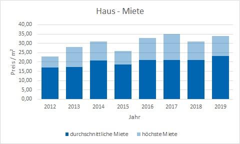 München - Neuhausen Haus mieten vermieten Preis Bewertung Makler www.happy-immo.de