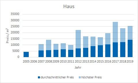München - Neuhausen Haus kaufen verkaufen Preis Bewertung Makler www.happy-immo.de