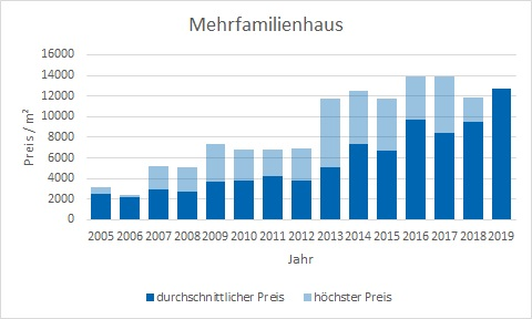 München - Neuhausen Mehrfamilienhaus kaufen verkaufen Preis Bewertung Makler www.happy-immo.de