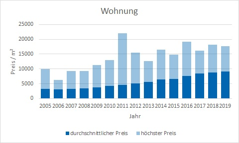 München - Neuhausen Wohnung kaufen verkaufen Preis Bewertung Makler www.happy-immo.de