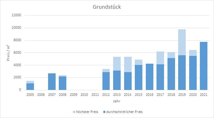 München - Neuhausen Grundstück  kaufen verkaufen Preis Bewertung Makler 2019 2020 2021 www.happy-immo.de