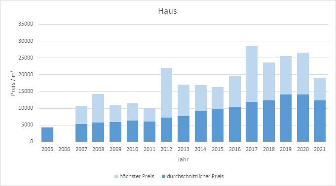 München - Neuhausen Haus kaufen verkaufen Preis Bewertung Makler 2019 2020 2021 www.happy-immo.de