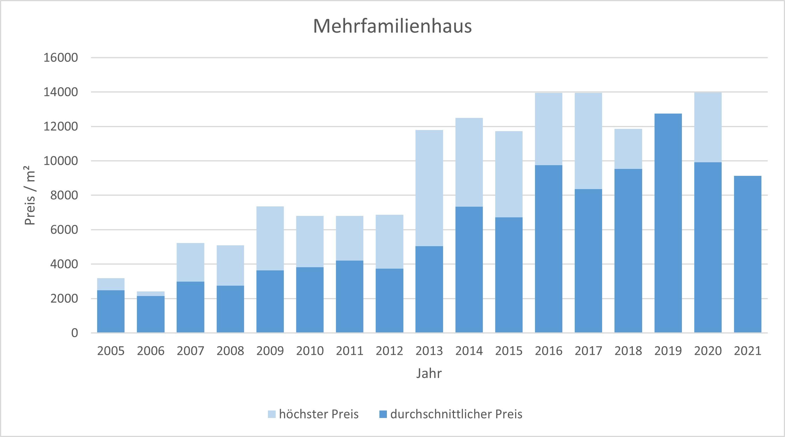 München - Neuhausen Mehrfamilienhaus kaufen verkaufen Preis Bewertung Makler 2019 2020 2021 www.happy-immo.de