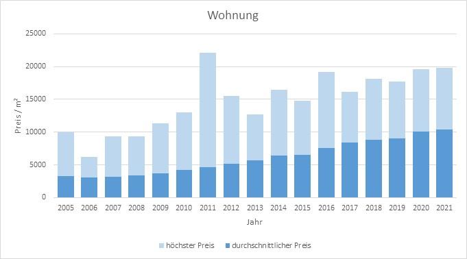 München - Neuhausen Wohnung kaufen verkaufen Preis Bewertung Makler 2019 2020 2021 www.happy-immo.de
