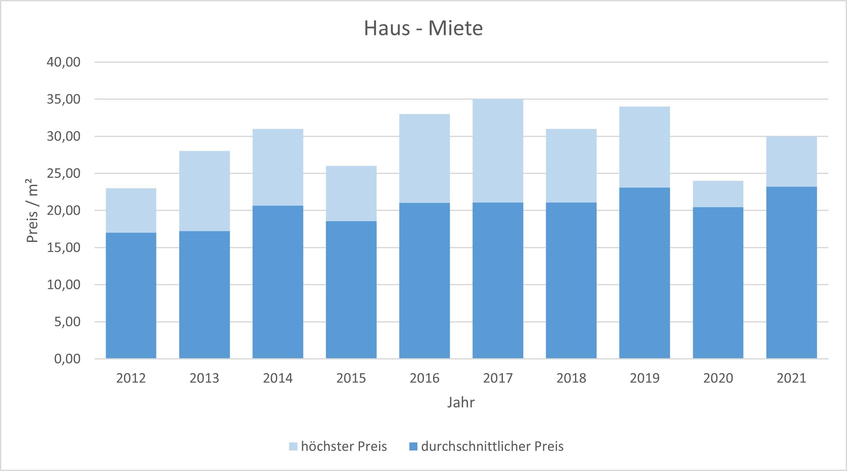 München - Neuhausen Haus mieten vermieten Preis Bewertung Makler 2019 2020 2021 www.happy-immo.de