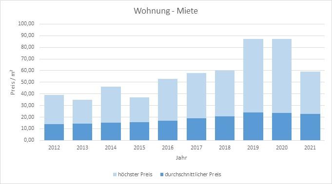München - Neuhausen Wohnung mieten vermieten Preis Bewertung Makler 2019 2020 2021 www.happy-immo.de