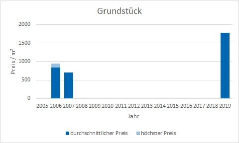 München - Neuperlach Grundstück kaufen verkaufen Preis Bewertung Makler www.happy-immo.de