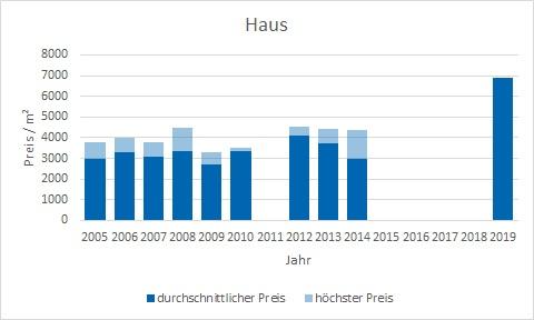 München - Neuperlach Haus kaufen verkaufen Preis Bewertung Makler www.happy-immo.de