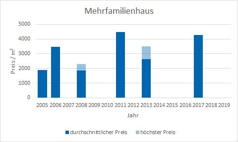 München - Neuperlach Mehrfamilienhaus kaufen verkaufen Preis Bewertung Makler www.happy-immo.de
