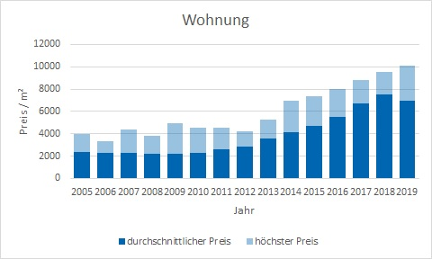München - Neuperlach Wohnung kaufen verkaufen Preis Bewertung Makler www.happy-immo.de