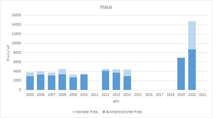 München - Neuperlach Haus kaufen verkaufen Preis Bewertung Makler 2019 2020 2021 www.happy-immo.de