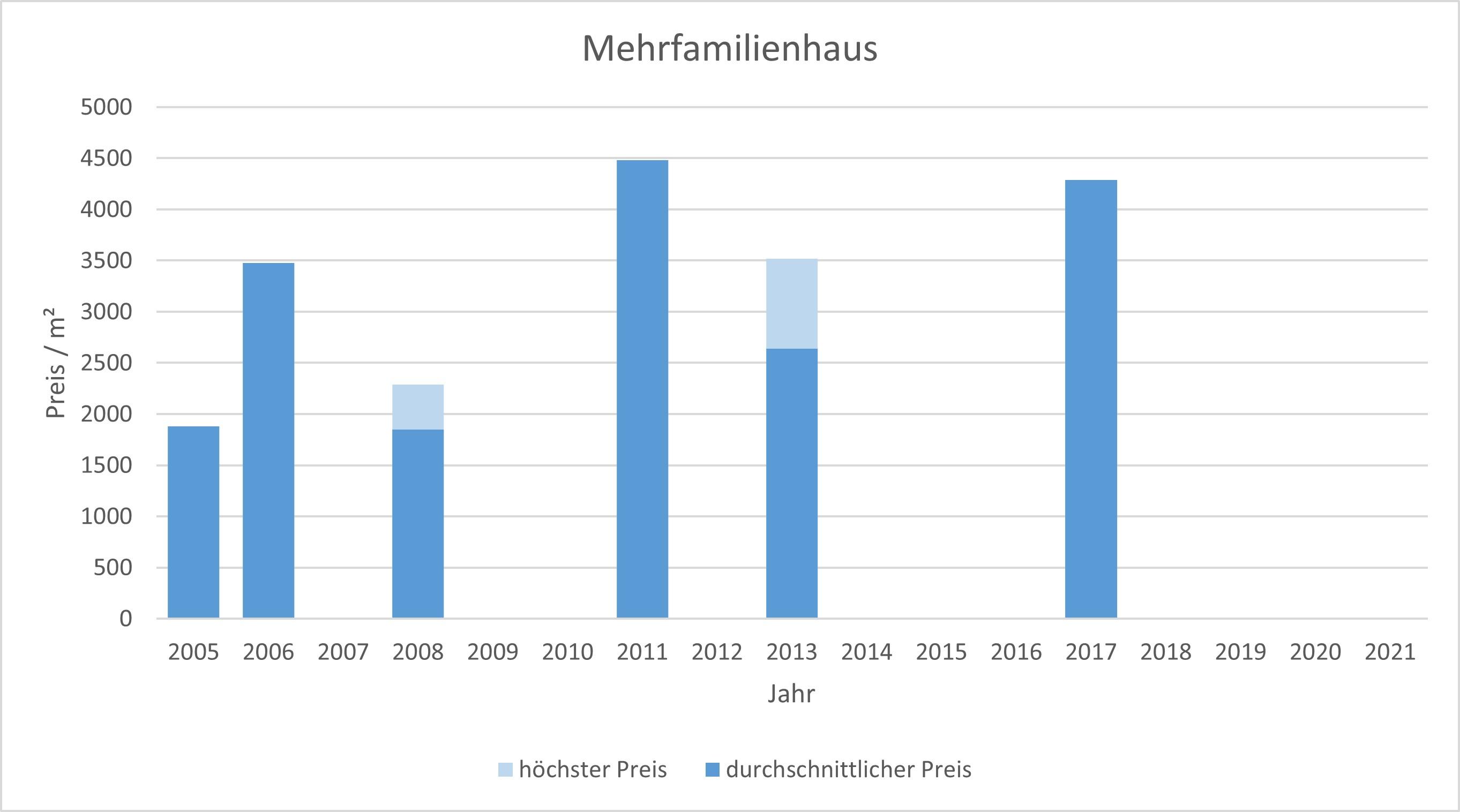 München - Neuperlach Mehrfamilienhaus kaufen verkaufen Preis Bewertung Makler 2019 2020 2021 www.happy-immo.de