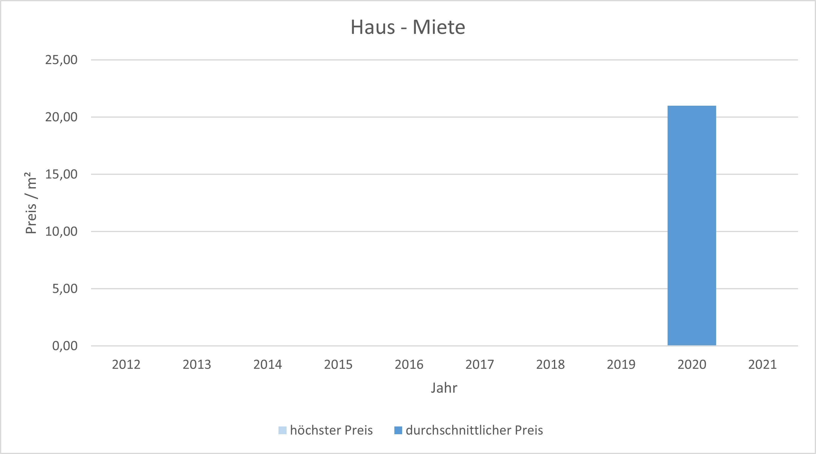 München - Neuperlach Wohnung mieten vermieten Preis Bewertung Makler 2019 2020 2021 www.happy-immo.de