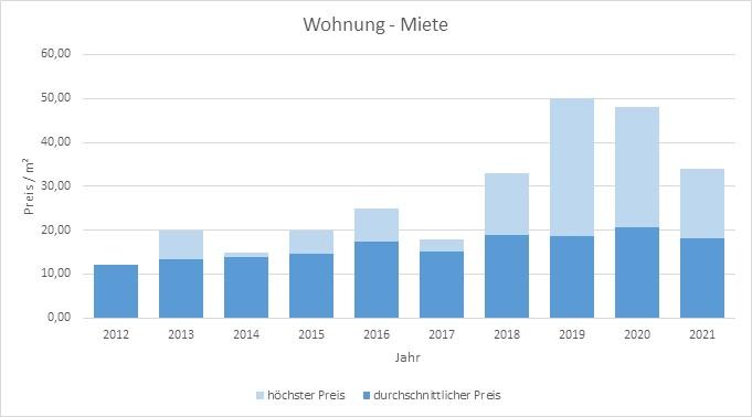 München - Neuperlach Wohnung mieten vermieten Preis Bewertung 2019 2020 2021 Makler www.happy-immo.de