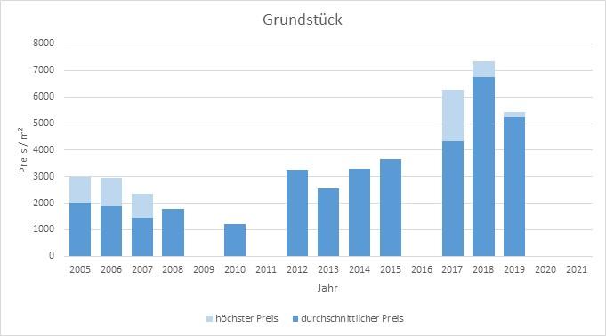 München - Nymphenburg Grundstück kaufen verkaufen Preis Bewertung Makler 2019 2020 2021 www.happy-immo.de