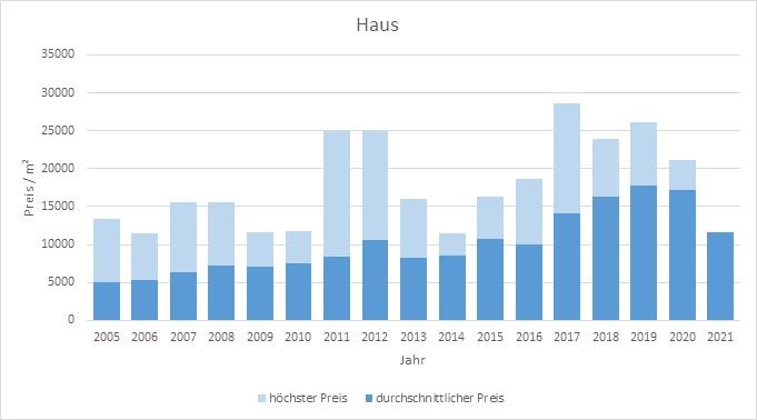 München - Nymphenburg Haus kaufen verkaufen Preis Bewertung Makler 2019 2020 2021 www.happy-immo.de