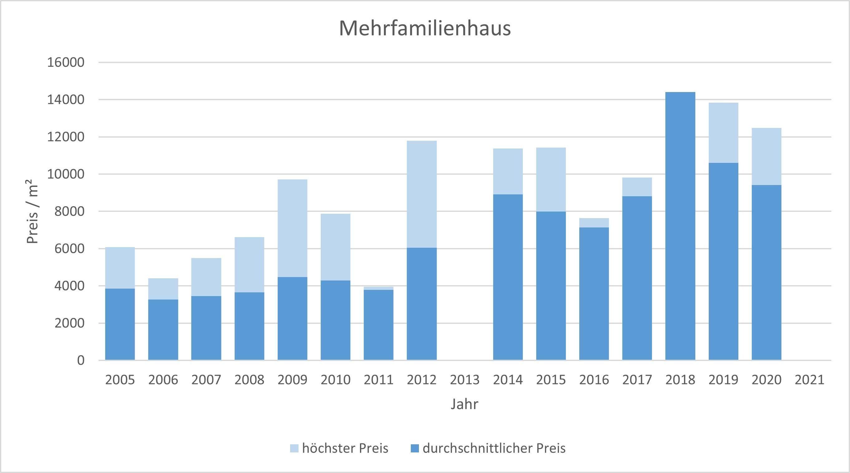 München - Nymphenburg Mehrfamilienhaus kaufen verkaufen Preis Bewertung Makler 2019 2020 2021 www.happy-immo.de