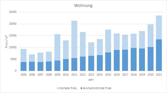 München - Nymphenburg Wohnung kaufen verkaufen Preis Bewertung Makler 2019 2020 2021 www.happy-immo.de