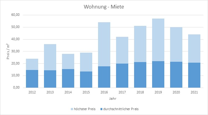 München - Nymphenburg Wohnung mieten vermieten Preis Bewertung Makler 2019 2020 2021 www.happy-immo.de