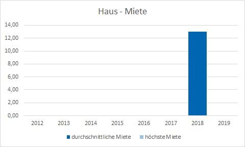 München - Oberföhring Haus mieten vermieten Preis Bewertung Makler www.happy-immo.de