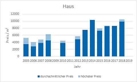 München - Oberföhring Haus kaufen verkaufen Preis Bewertung Makler www.happy-immo.de