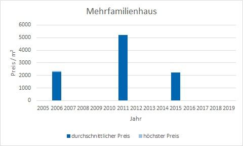 München - OberföhringMehrfamilienhaus kaufen verkaufen Preis Bewertung Makler www.happy-immo.de