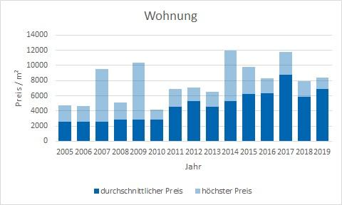 München - Oberföhring Wohnung kaufen verkaufen Preis Bewertung Makler www.happy-immo.de