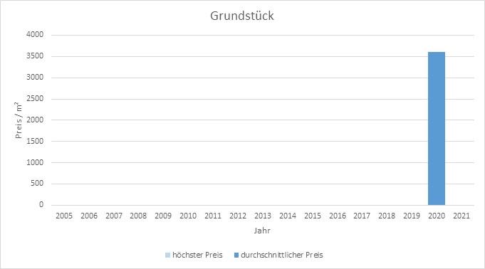 München - Oberföhring Grundstück kaufen verkaufen Preis Bewertung Makler 2019 2020 2021 www.happy-immo.de