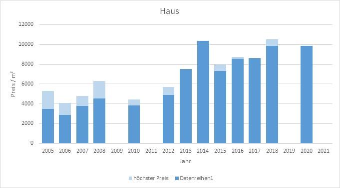 München - Oberföhring Haus kaufen verkaufen Preis Bewertung Makler 2019 2020 2021 www.happy-immo.de
