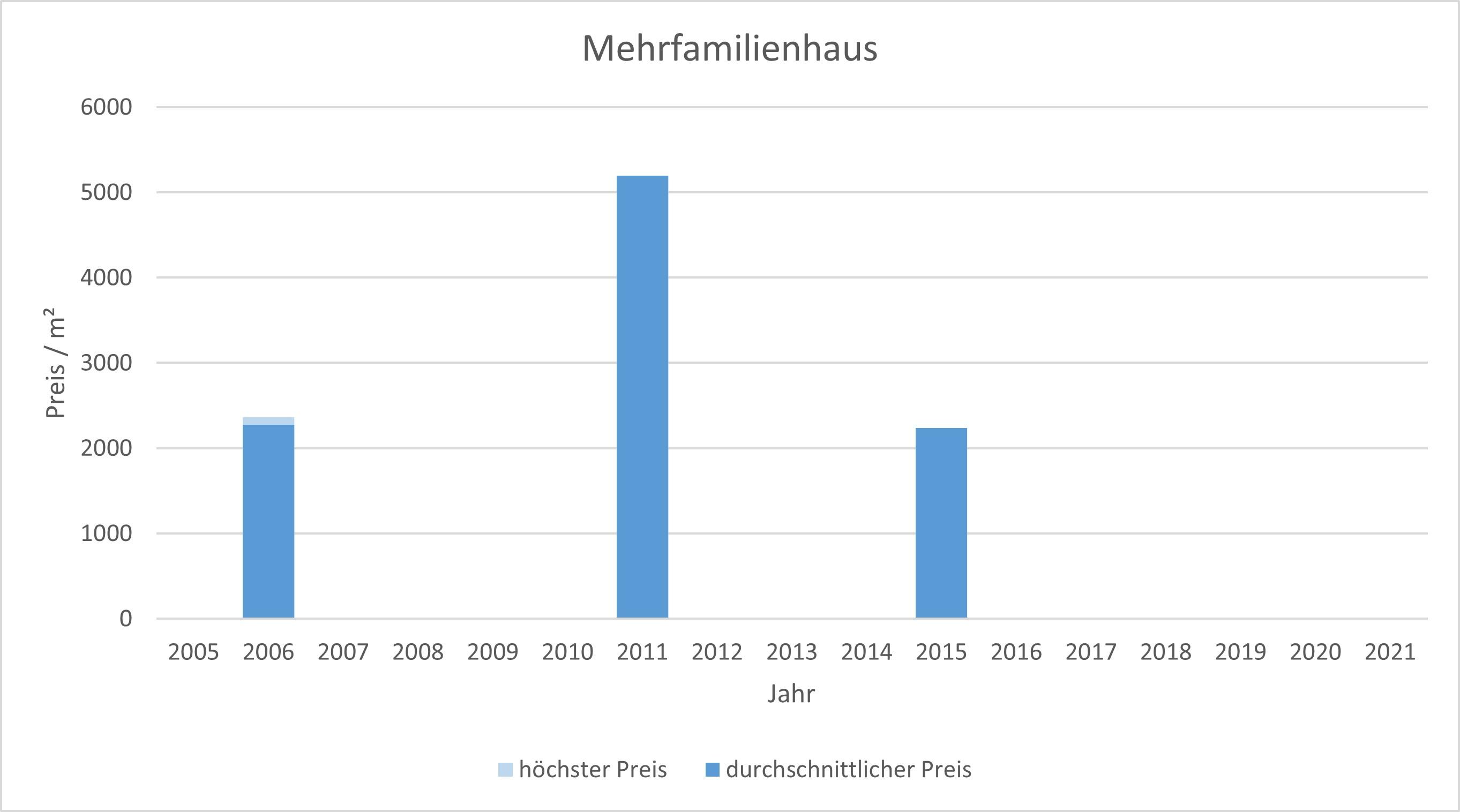 München - OberföhringMehrfamilienhaus kaufen verkaufen Preis Bewertung 2019 2020 2021 Makler www.happy-immo.de